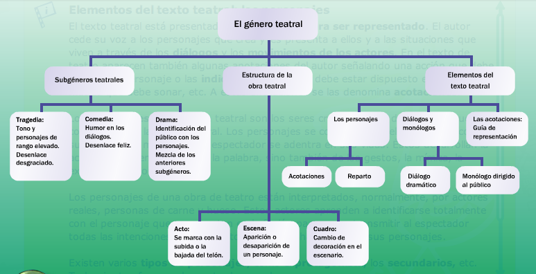 Resultat d'imatges de EL TEXTO TEATRAL ESQUEMA