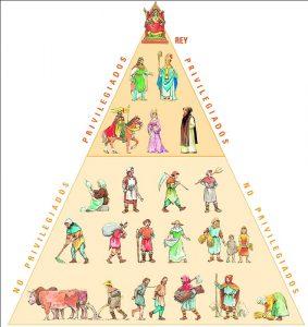 piramide_social