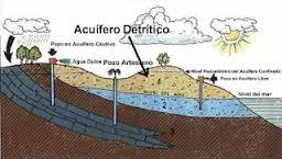 aquifero detrítico
