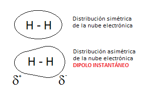 dipolo-instantaneo-molecula-hidrogeno