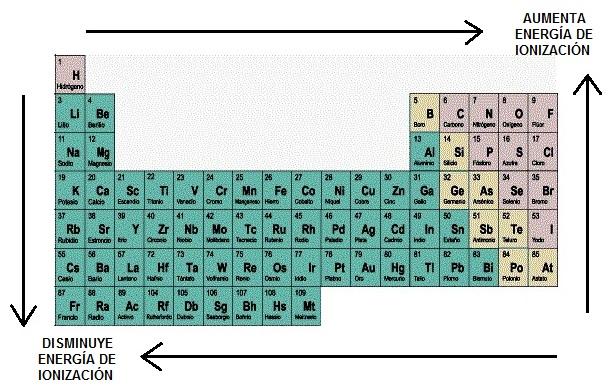 energía-de-ionización