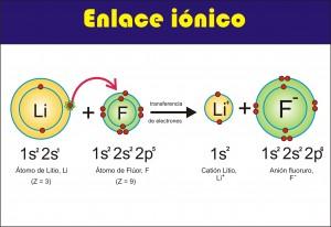 enllaç ionic