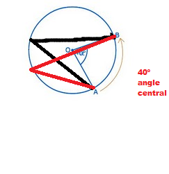 angle central