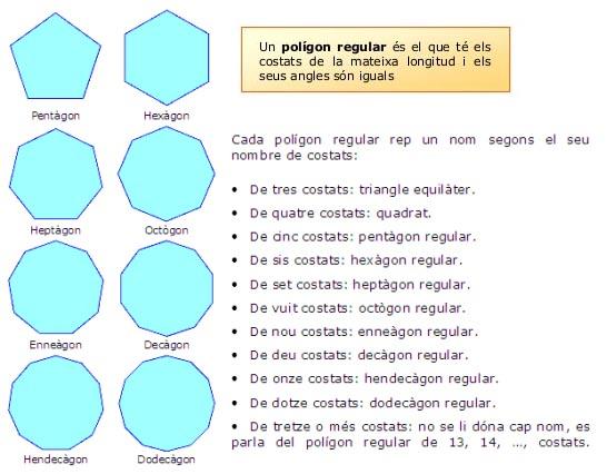 poligons-regulars