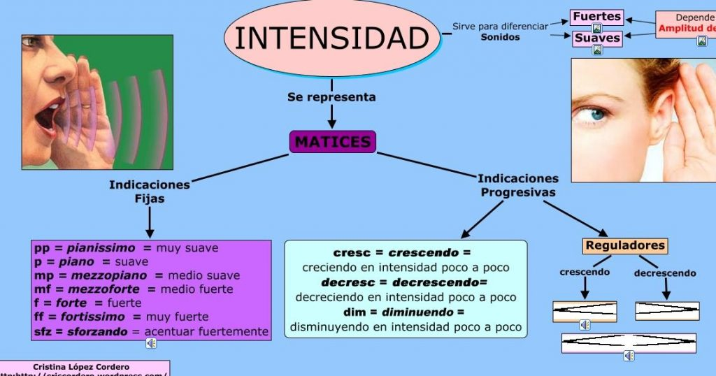 intensitat