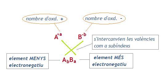 formulació binària