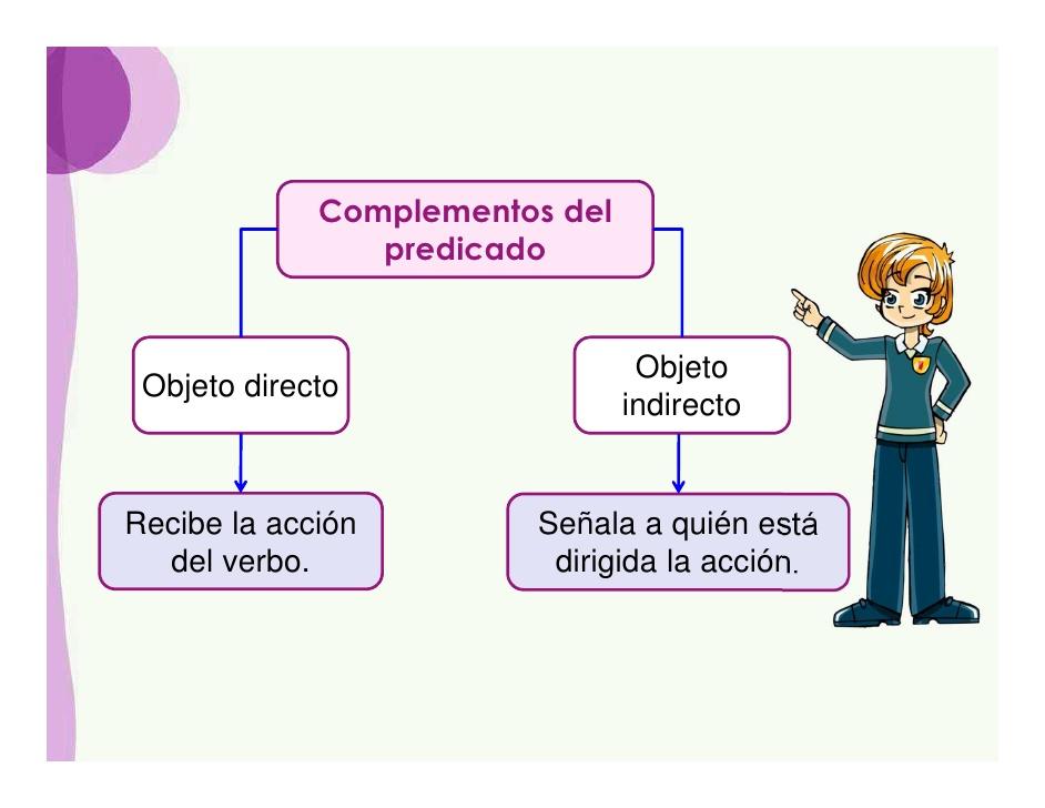 complementos-del-predicado-6-728