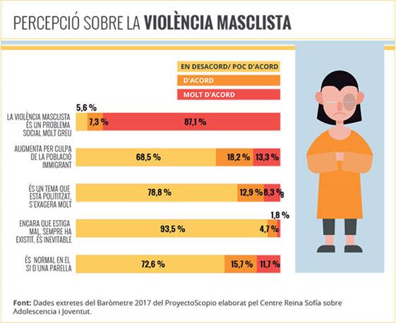 https://s3-eu-west-1.amazonaws.com/elcritic.cat/blogs/wp-content/uploads/sites/28/2018/01/26142016/percepcio_violencia_masclista.jpg
