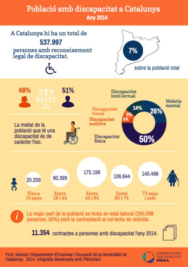 Imatge Població amb discacitat a Catalunya Any 2014