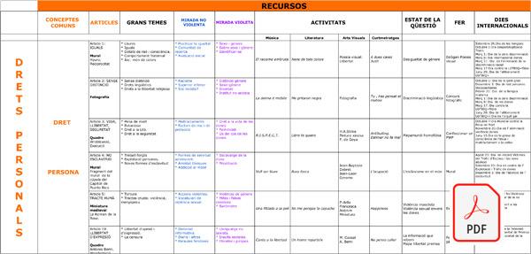 ESQUEMA ESO - DRETS PERSONALS - PDF