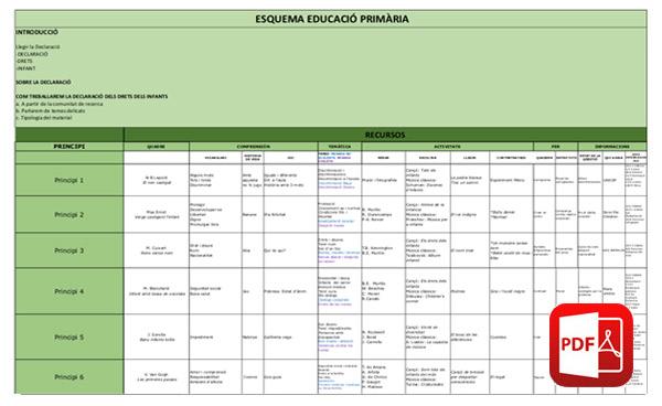 EDUCACIÓ PRIMÀRIA: DRETS DELS INFANTS