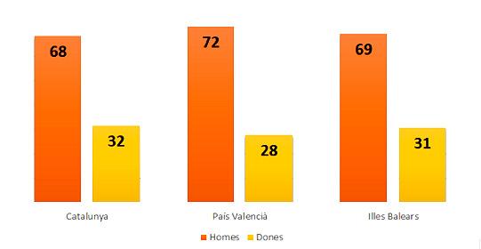 Dades de l'INE. Nombre de persones afiliades a la Seguretat Social com a directors i gerents per gènere.