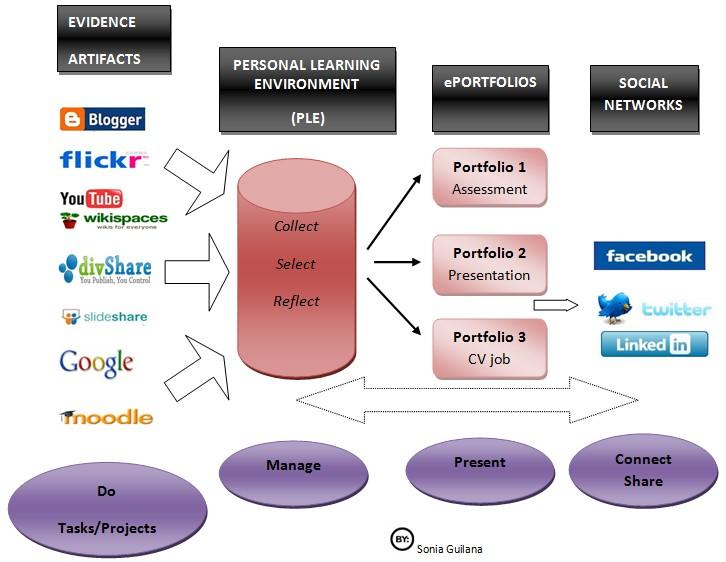 eportfolio roadmap