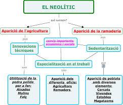esquemaneolitic