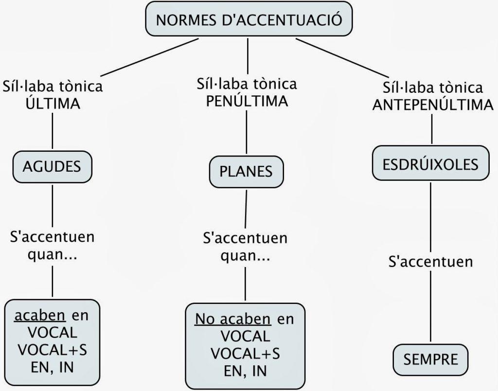 normes_accentuacio
