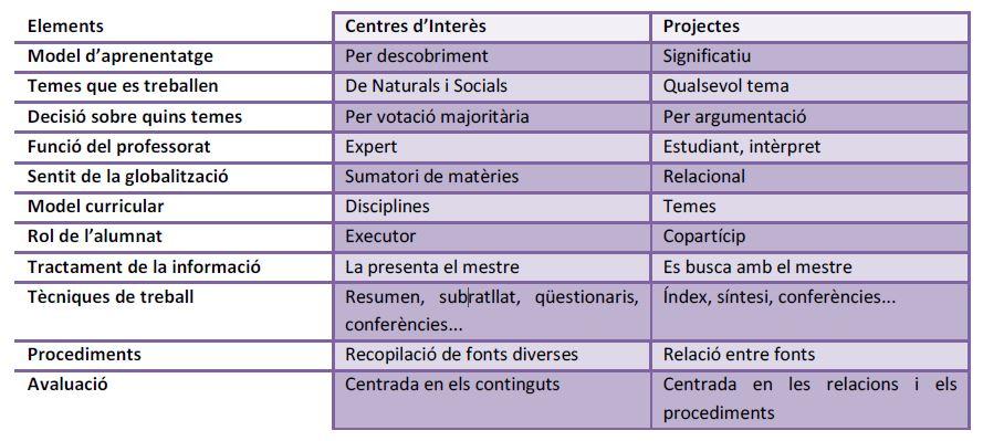 centresinteres