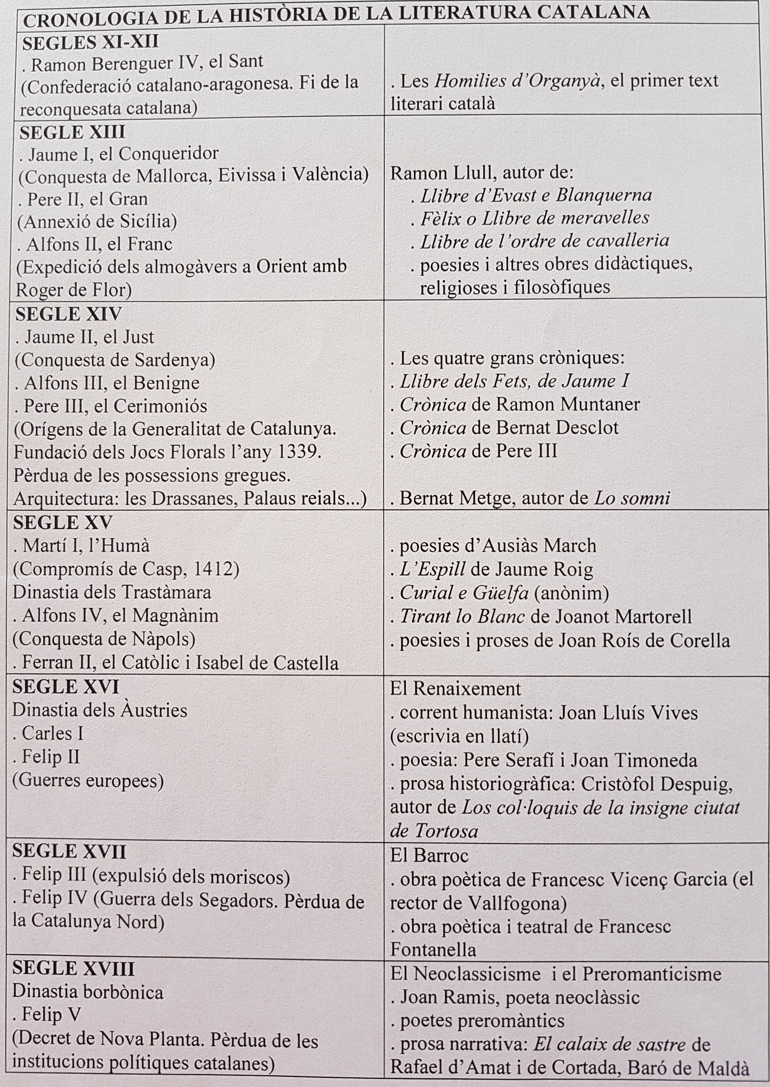 CRONOLOGIA LITERATURA 1