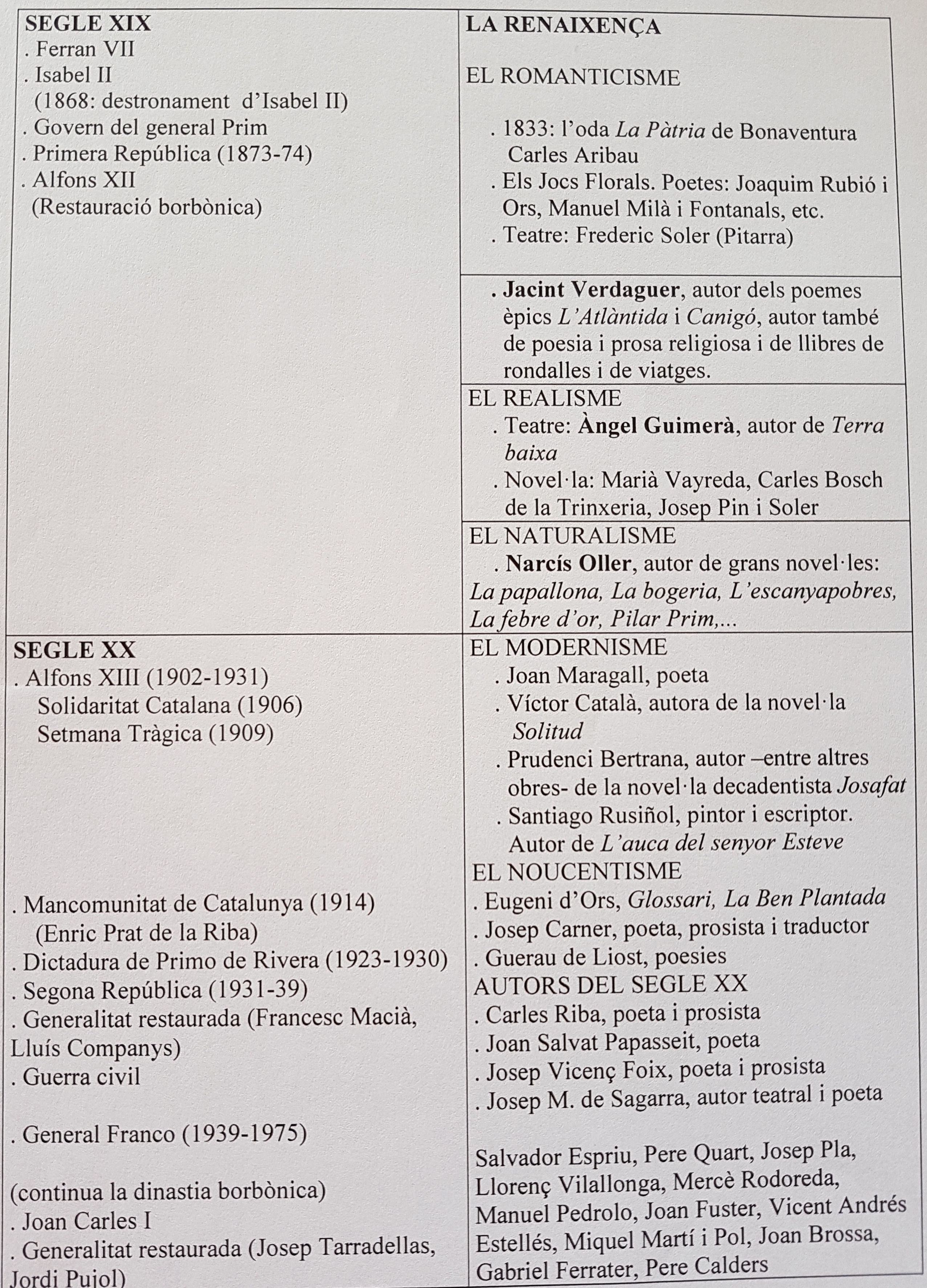 CRONOLOGIA LITERATURA 2