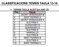 classificació tenis taula