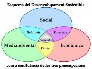 esquema-desenvolupament-sostenible2