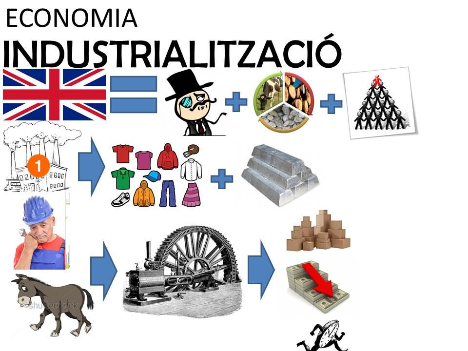 Industrialització