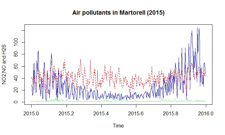 martorell2015ts1