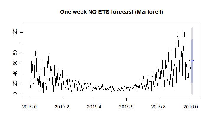 oneweekforecastets