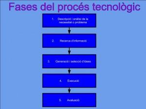 Proces tecnologic