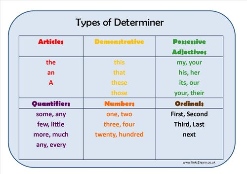 types-of-determiners