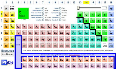 Periodic table categories how to read the periodic table for Ptable games