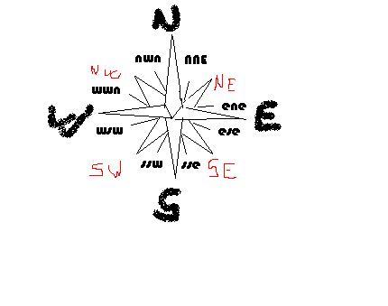 guillemcompass