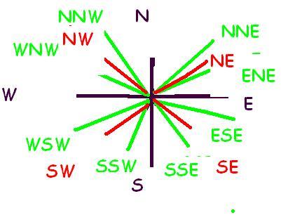 pauladcompass