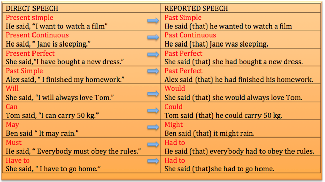 Reported speech: ESL/EFL Lesson Plan and Worksheet