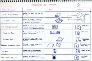 components de l'ordinador