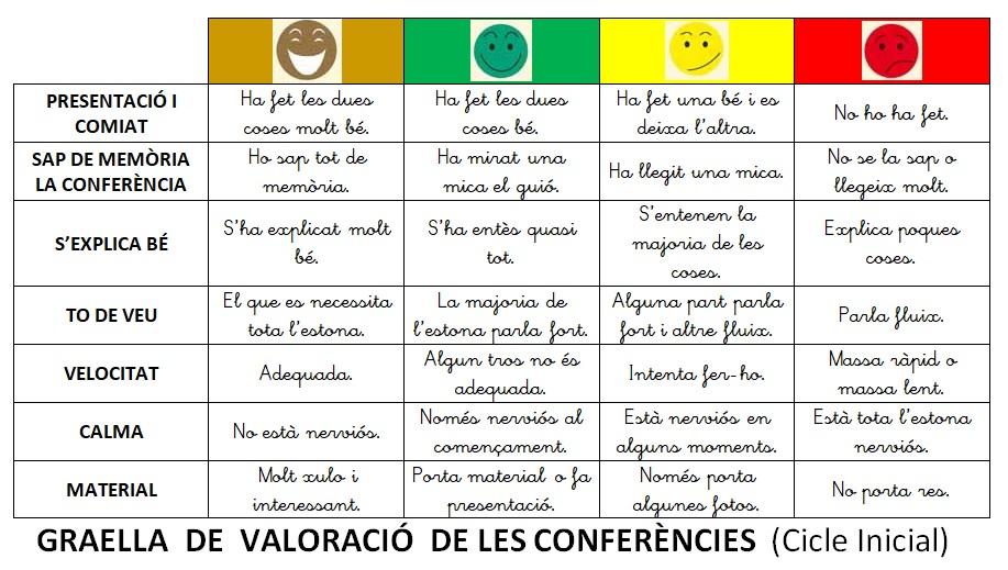 valoracio conferencies